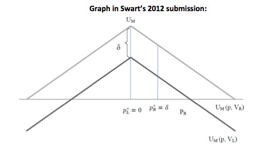 Comparison of Serra (2010) and Swart (2012) graphs