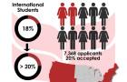 [2020] soars in diversity, academics