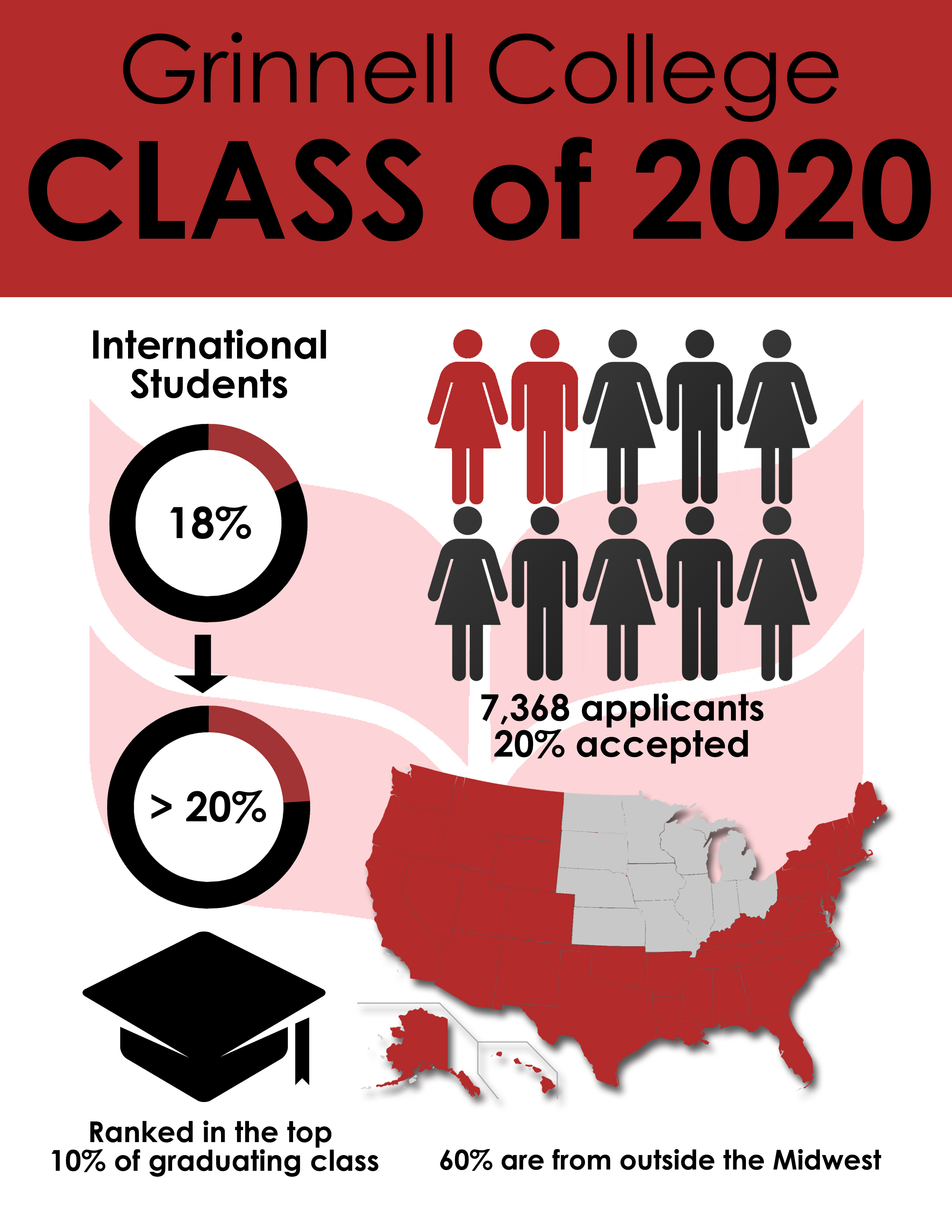 Grinnell College Class of 2020 Infographic